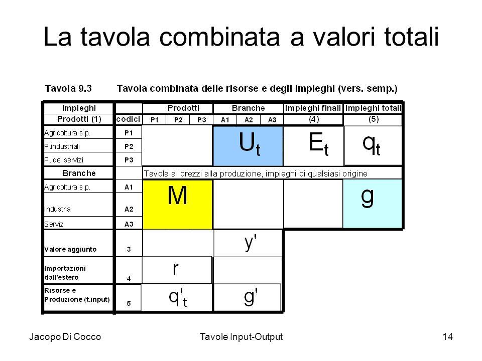 La tavola combinata a valori totali