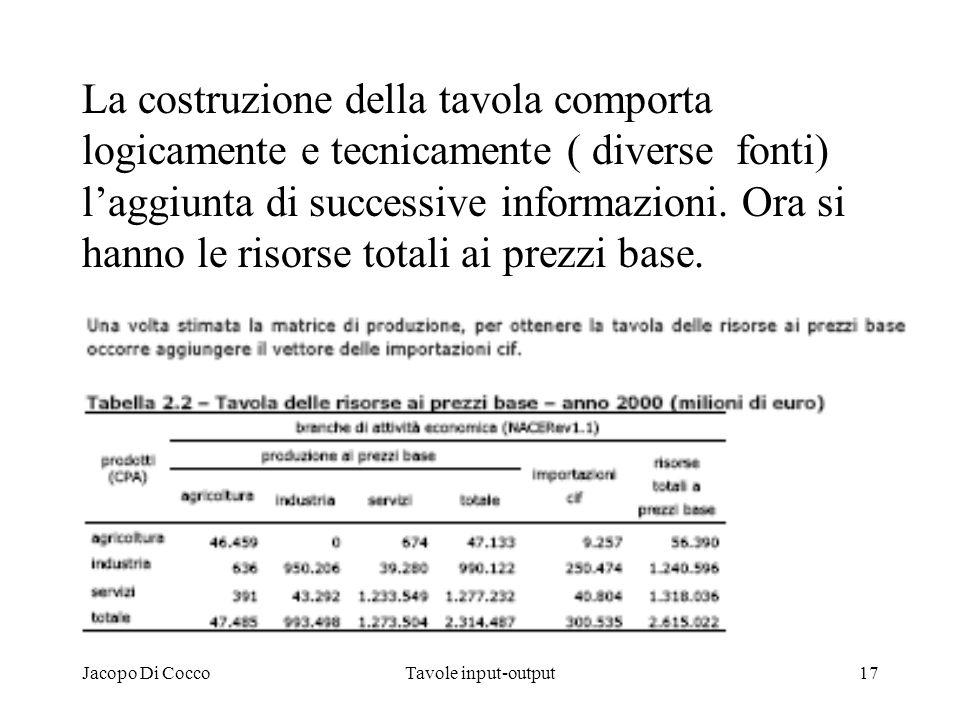 La costruzione della tavola comporta logicamente e tecnicamente ( diverse fonti) l'aggiunta di successive informazioni. Ora si hanno le risorse totali ai prezzi base.