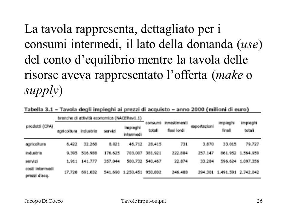 La tavola rappresenta, dettagliato per i consumi intermedi, il lato della domanda (use) del conto d'equilibrio mentre la tavola delle risorse aveva rappresentato l'offerta (make o supply)