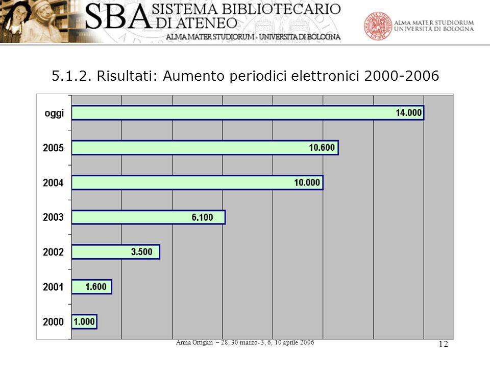 5.1.2. Risultati: Aumento periodici elettronici 2000-2006