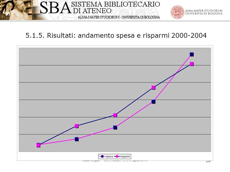 5.1.5. Risultati: andamento spesa e risparmi 2000-2004