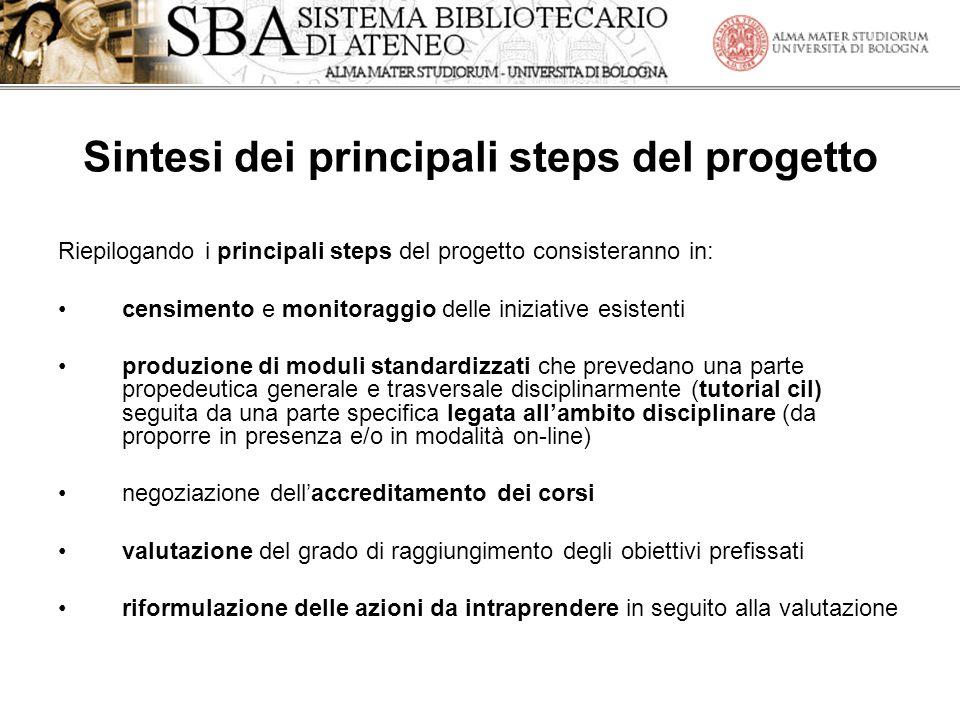 Sintesi dei principali steps del progetto