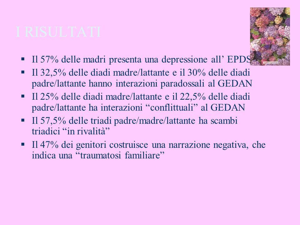 I RISULTATI Il 57% delle madri presenta una depressione all' EPDS