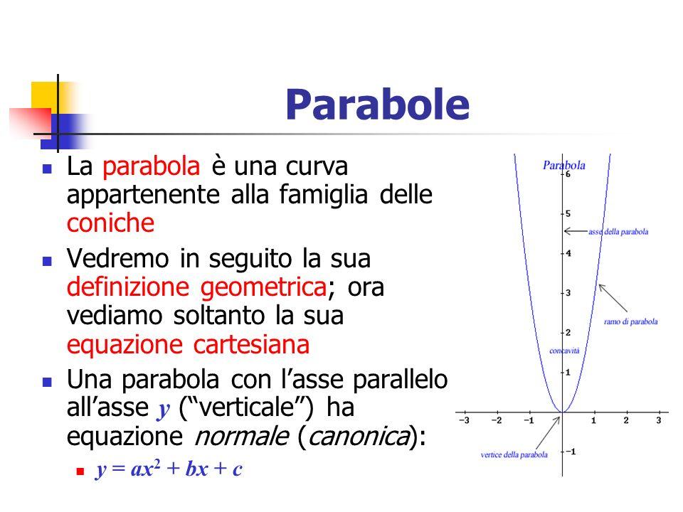 Parabole La parabola è una curva appartenente alla famiglia delle coniche.