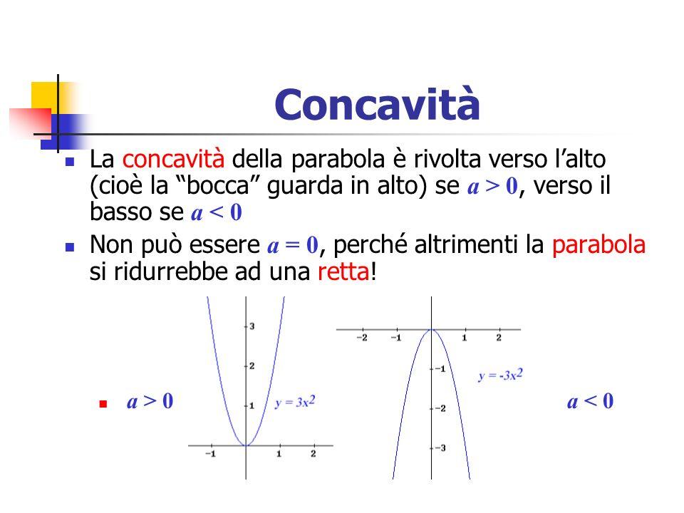 Concavità La concavità della parabola è rivolta verso l'alto (cioè la bocca guarda in alto) se a > 0, verso il basso se a < 0.