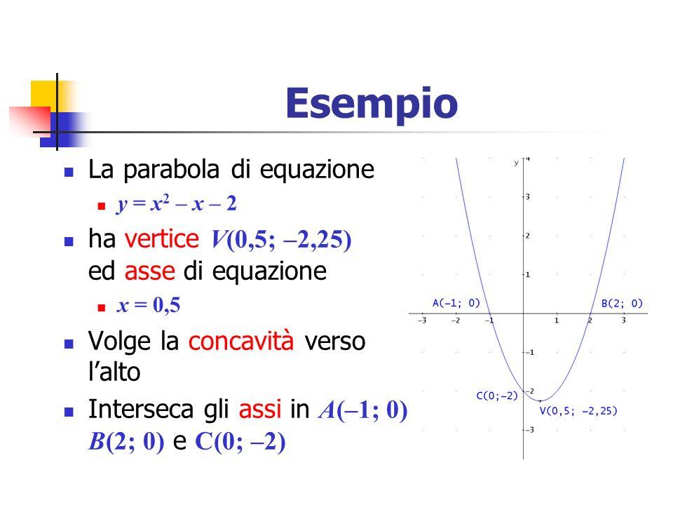 Esempio La parabola di equazione