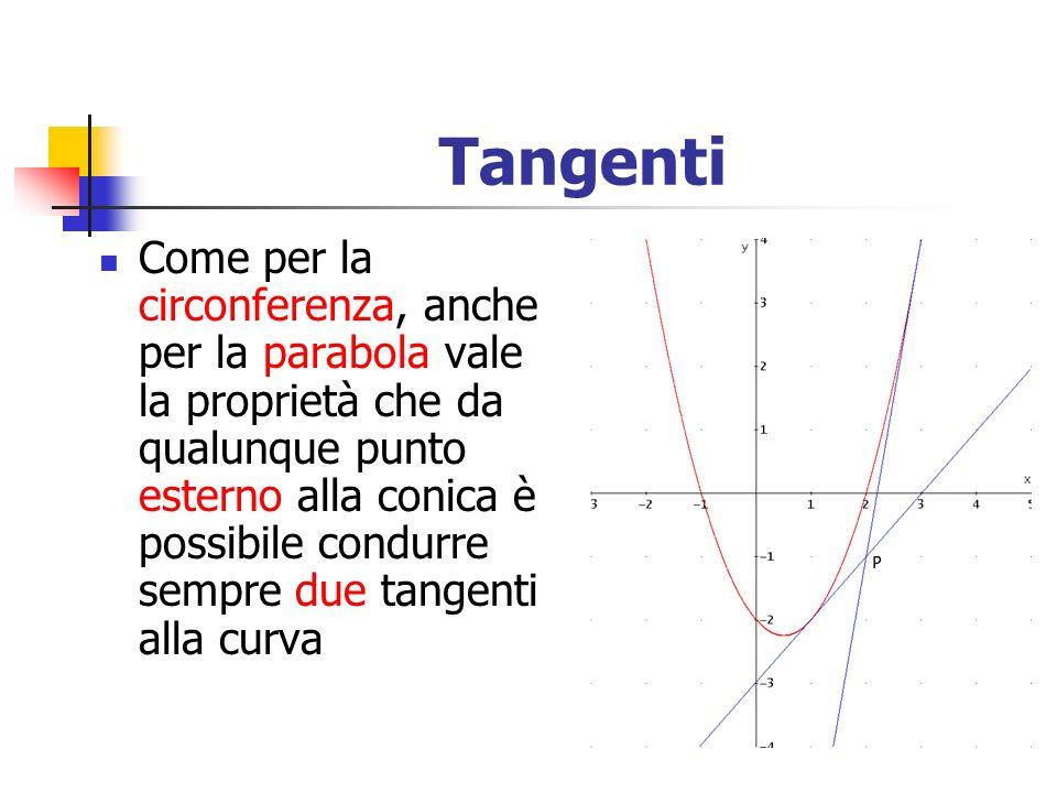 Tangenti