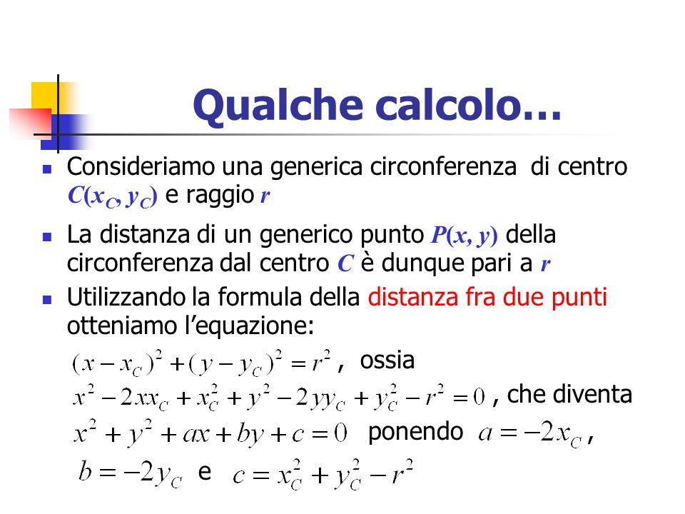 Qualche calcolo… Consideriamo una generica circonferenza di centro C(xC, yC) e raggio r.