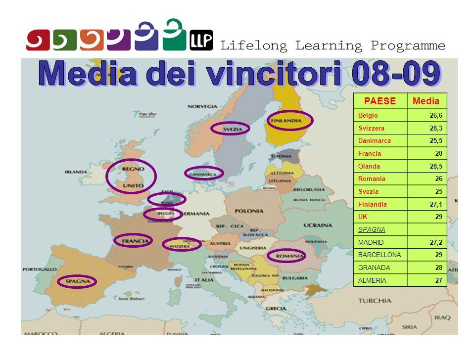 Media dei vincitori 08-09 PAESE Media