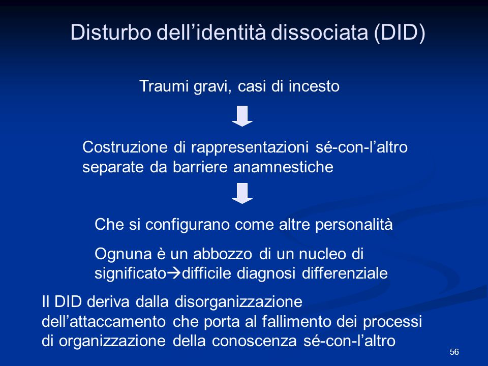 Disturbo dell'identità dissociata (DID)