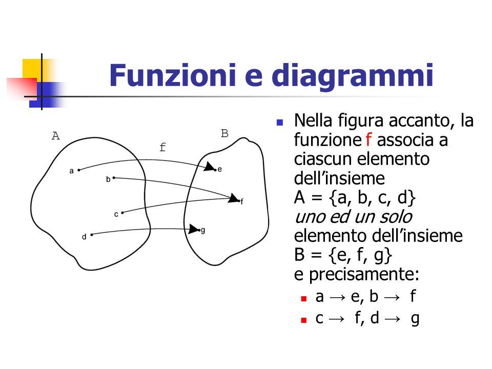 Funzioni e diagrammi