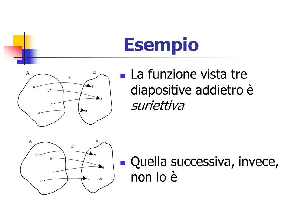 Esempio La funzione vista tre diapositive addietro è suriettiva