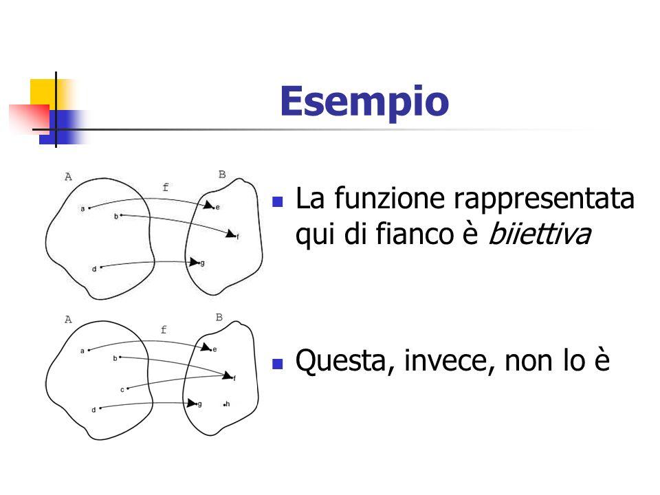 Esempio La funzione rappresentata qui di fianco è biiettiva