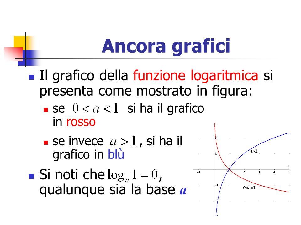 Ancora grafici Il grafico della funzione logaritmica si presenta come mostrato in figura: se si ha il grafico in rosso.