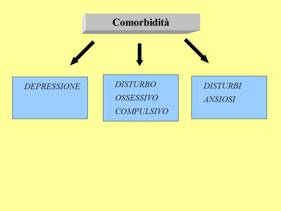 Comorbidità DISTURBI ANSIOSI DISTURBO OSSESSIVO COMPULSIVO DEPRESSIONE