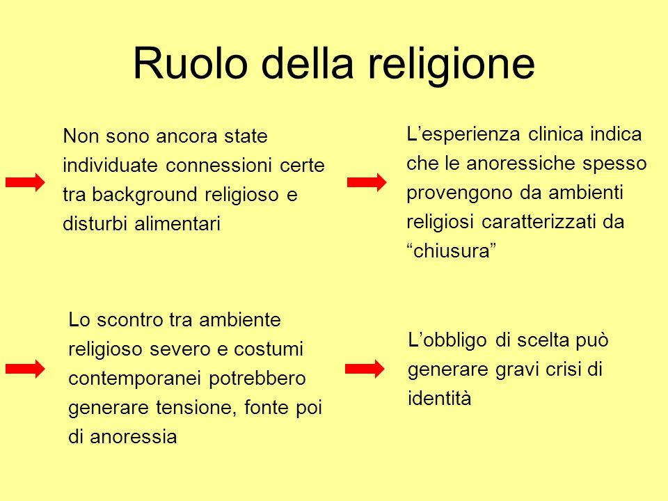 Ruolo della religione Non sono ancora state individuate connessioni certe tra background religioso e disturbi alimentari