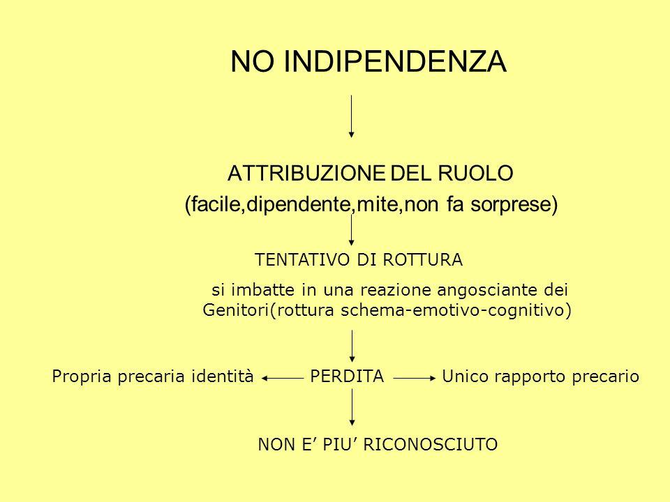 NO INDIPENDENZA ATTRIBUZIONE DEL RUOLO