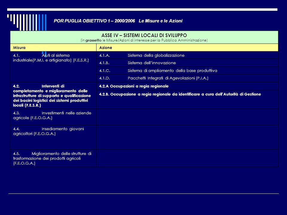 POR PUGLIA OBIETTIVO 1 – 2000/2006 Le Misure e le Azioni