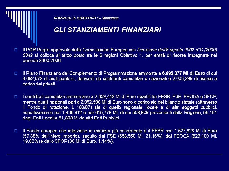 POR PUGLIA OBIETTIVO 1 – 2000/2006 GLI STANZIAMENTI FINANZIARI
