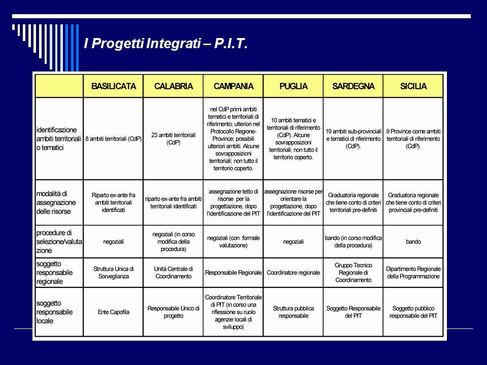 I Progetti Integrati – P.I.T.