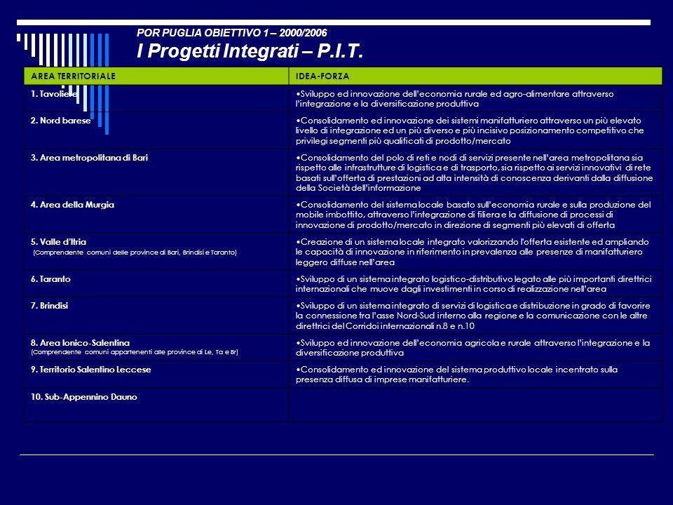 POR PUGLIA OBIETTIVO 1 – 2000/2006 I Progetti Integrati – P.I.T.