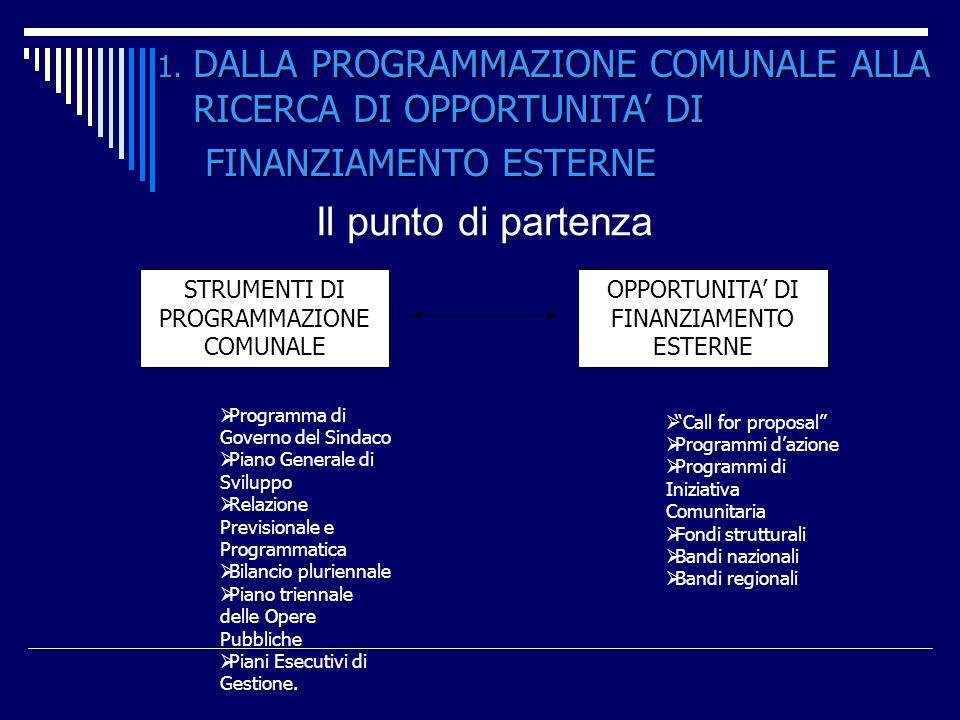 DALLA PROGRAMMAZIONE COMUNALE ALLA RICERCA DI OPPORTUNITA' DI