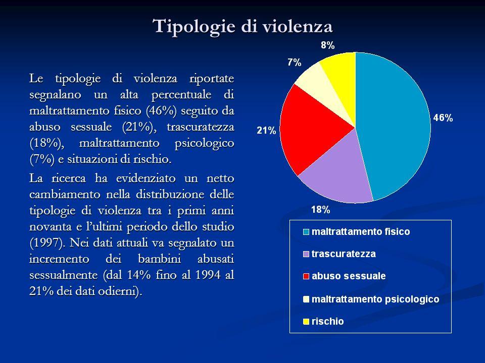 Tipologie di violenza