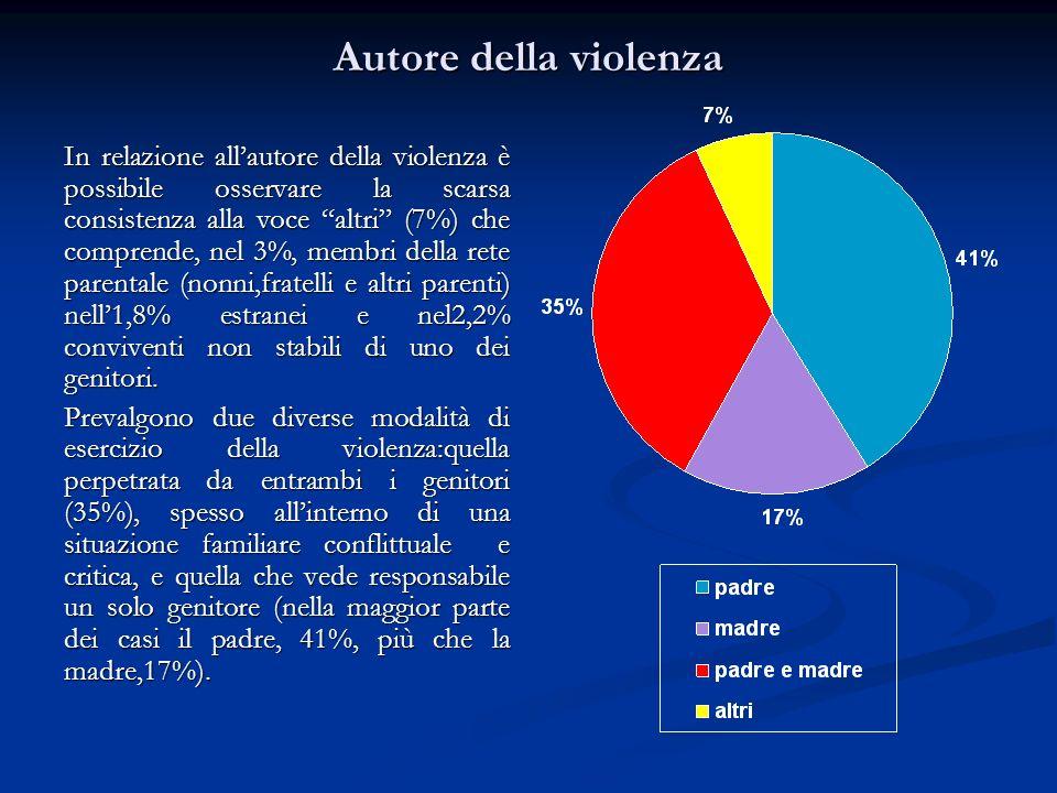 Autore della violenza