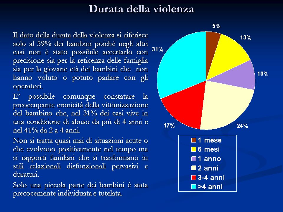 Durata della violenza