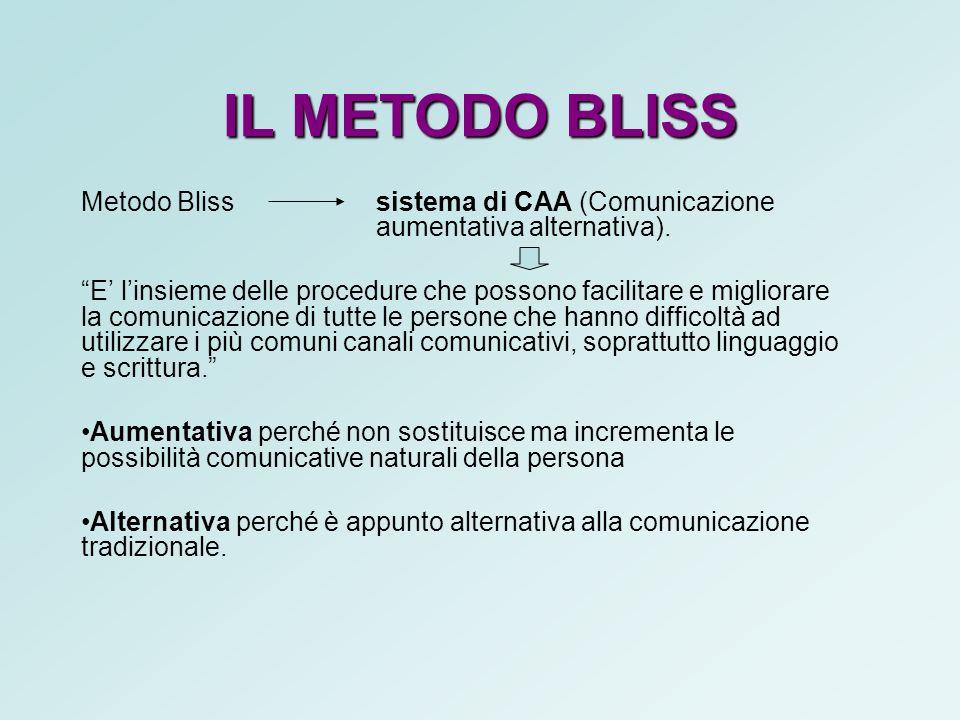 IL METODO BLISS Metodo Bliss sistema di CAA (Comunicazione aumentativa alternativa).
