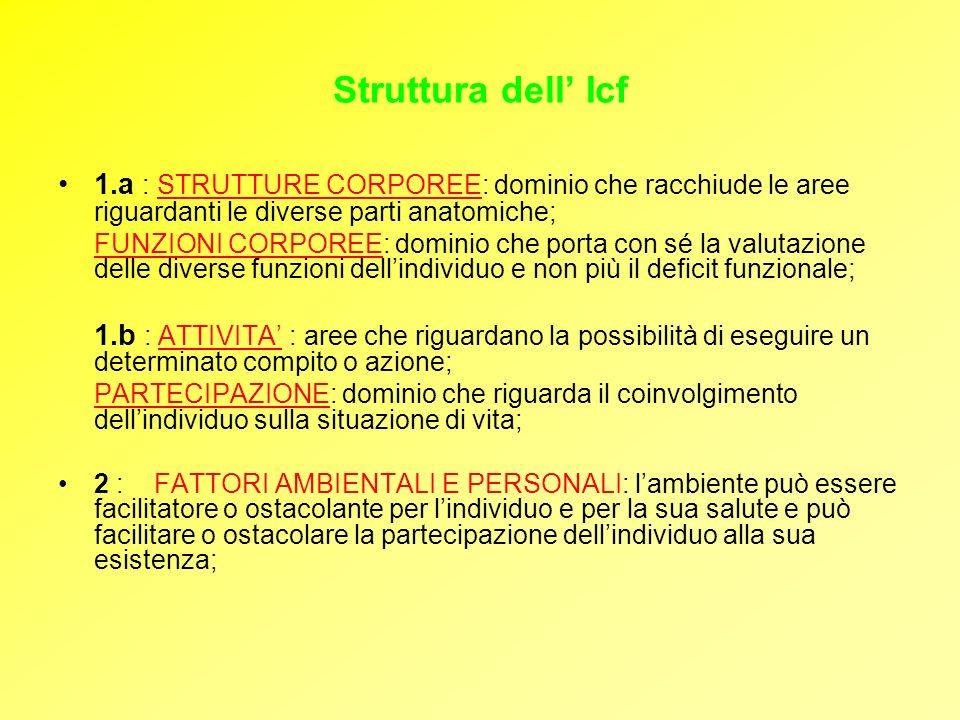 Struttura dell' Icf 1.a : STRUTTURE CORPOREE: dominio che racchiude le aree riguardanti le diverse parti anatomiche;