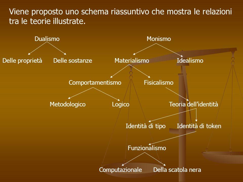 Viene proposto uno schema riassuntivo che mostra le relazioni tra le teorie illustrate.