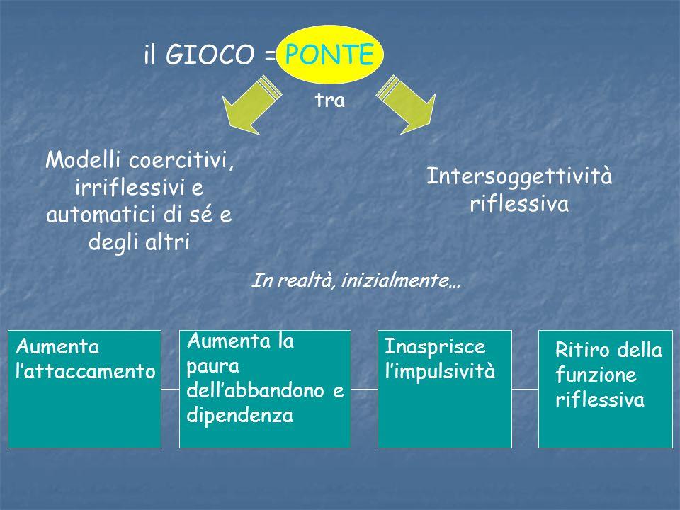 il GIOCO = PONTE tra. Modelli coercitivi, irriflessivi e automatici di sé e degli altri. Intersoggettività riflessiva.