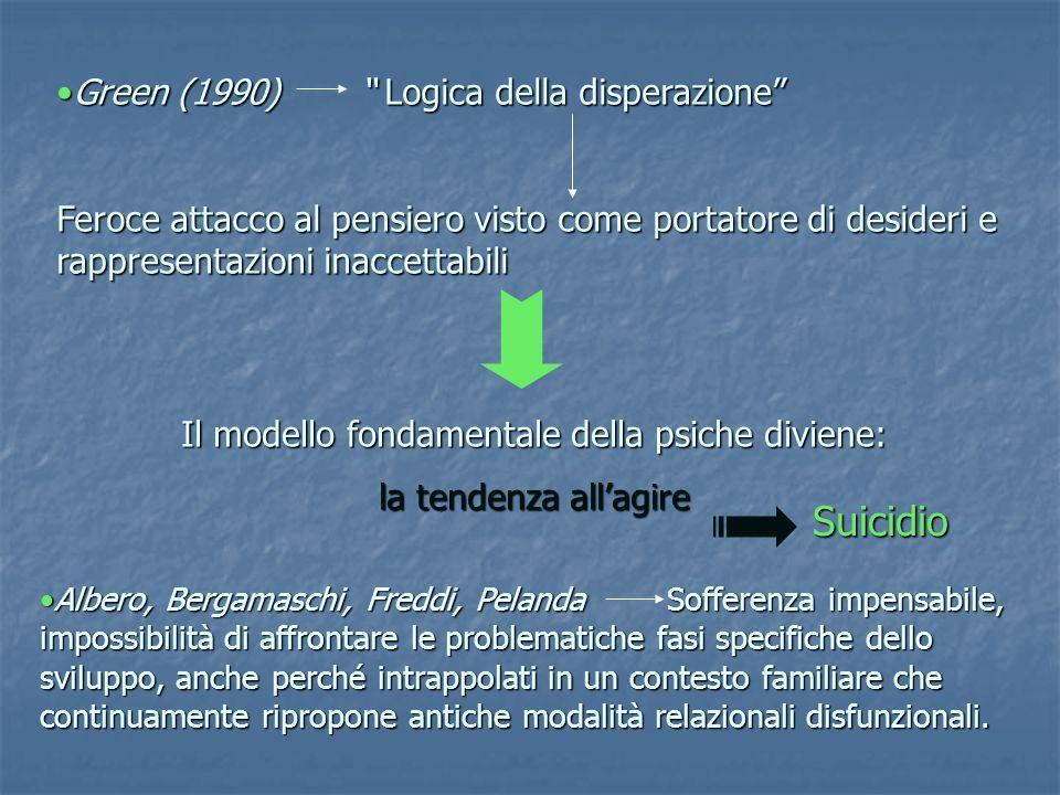 Il modello fondamentale della psiche diviene: