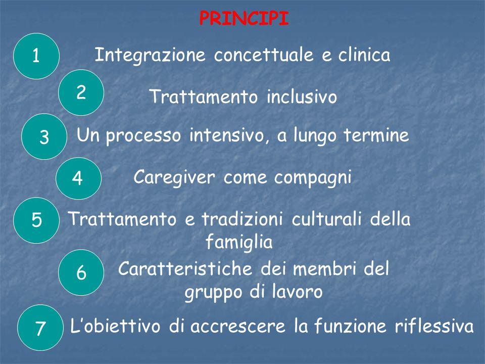 Integrazione concettuale e clinica 1