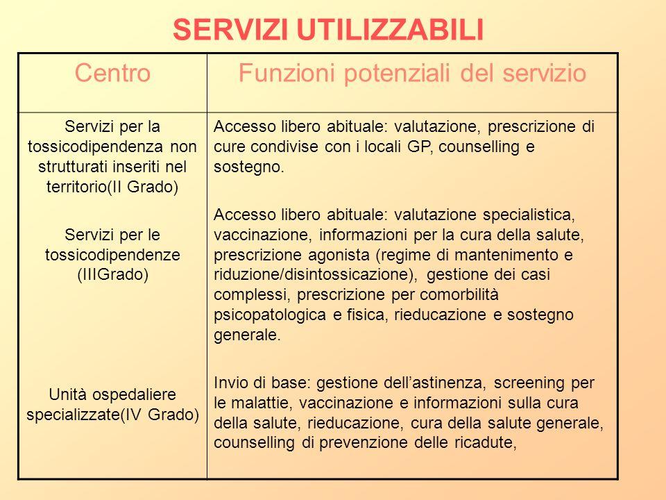 SERVIZI UTILIZZABILI Centro Funzioni potenziali del servizio