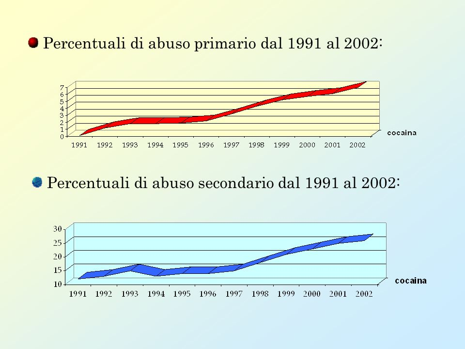 Percentuali di abuso primario dal 1991 al 2002: