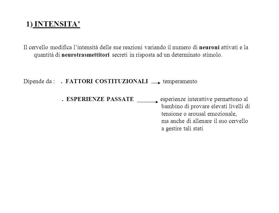 1) INTENSITA'