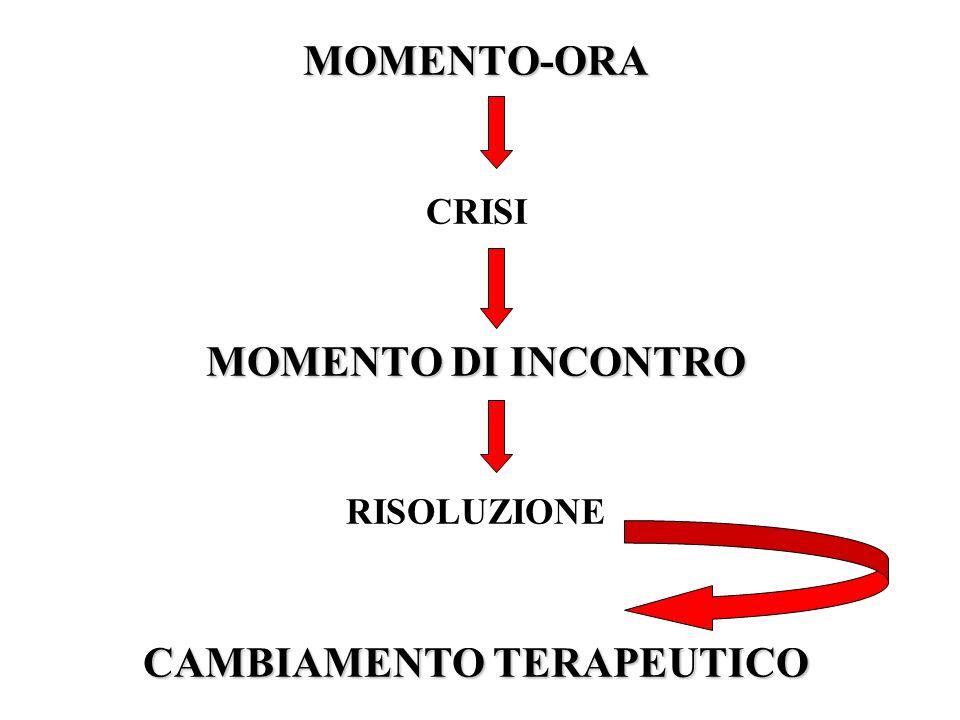 MOMENTO-ORA CRISI MOMENTO DI INCONTRO RISOLUZIONE CAMBIAMENTO TERAPEUTICO