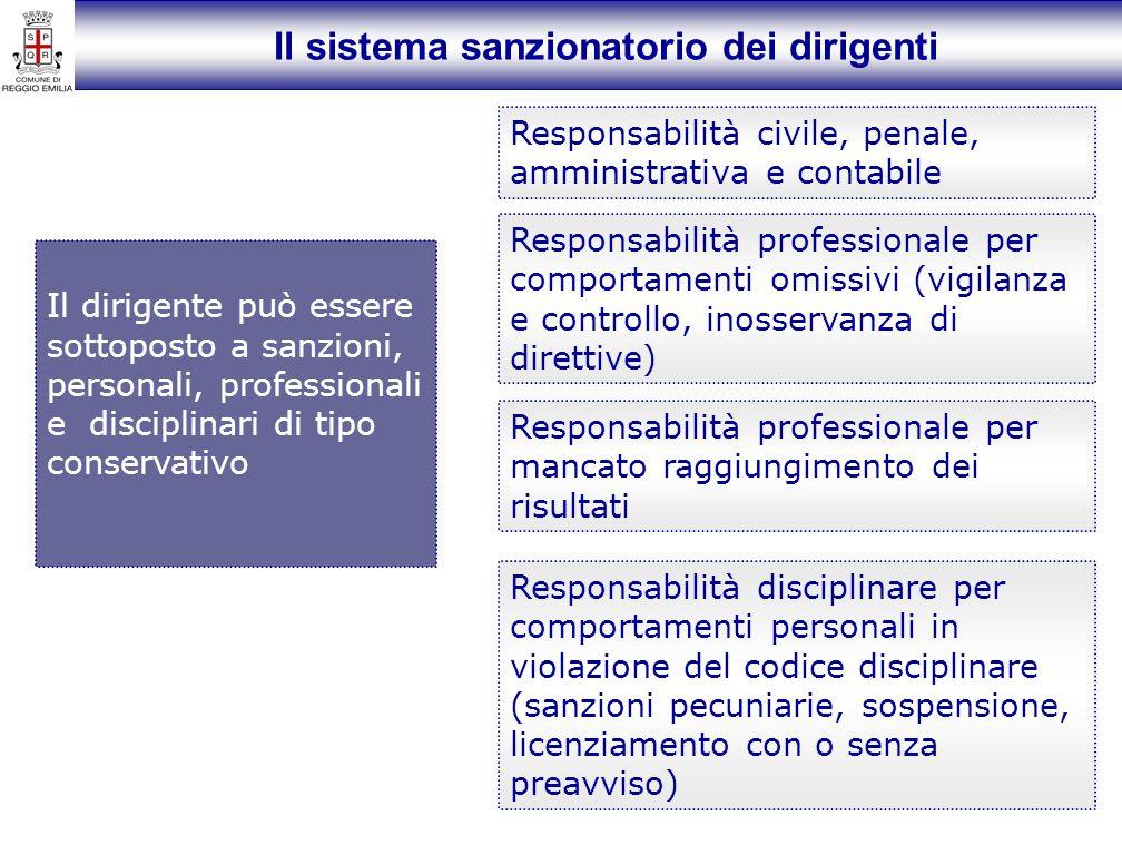 Il sistema sanzionatorio dei dirigenti