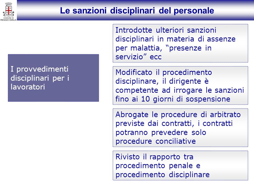 Le sanzioni disciplinari del personale