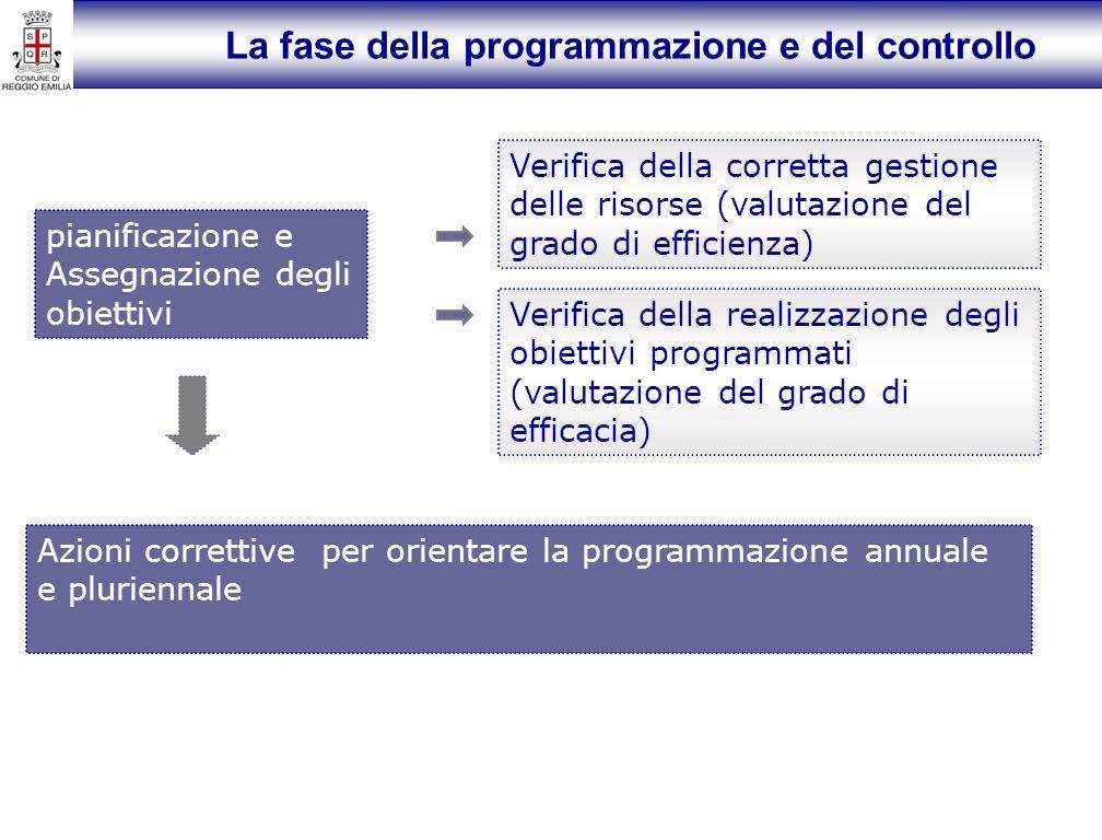 La fase della programmazione e del controllo