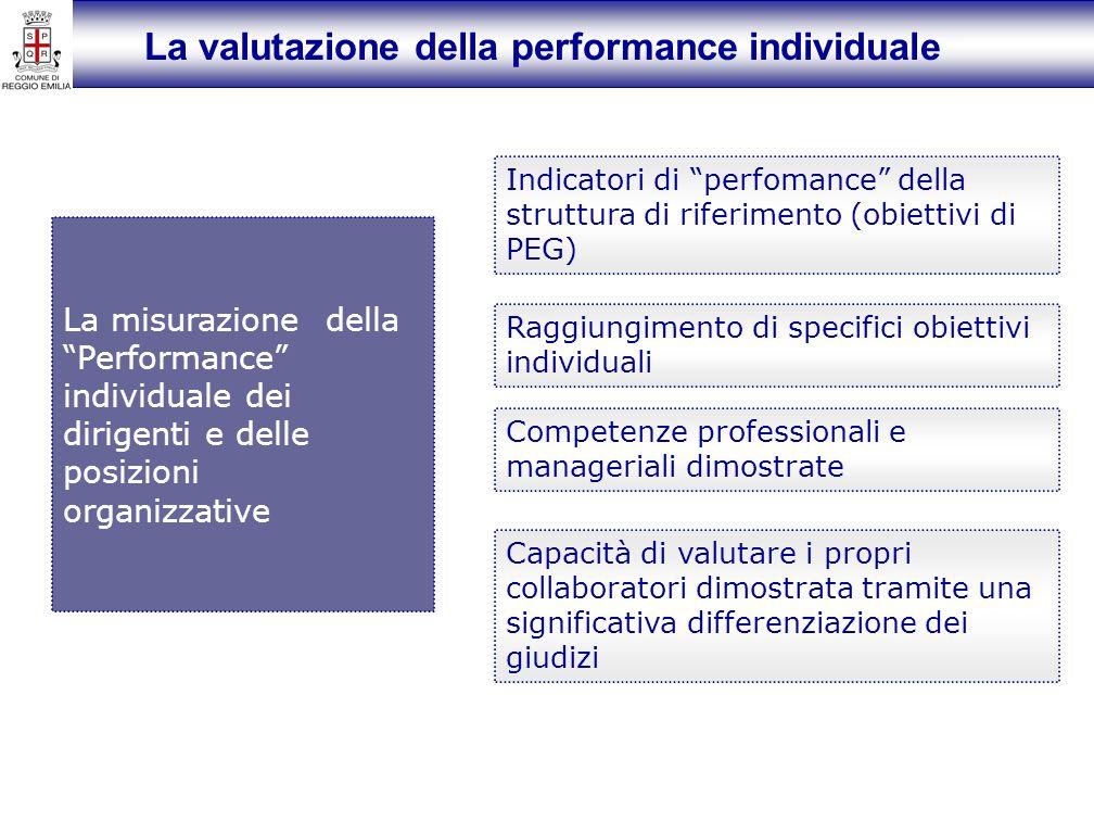 La valutazione della performance individuale