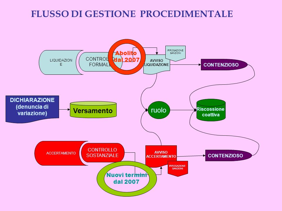 FLUSSO DI GESTIONE PROCEDIMENTALE
