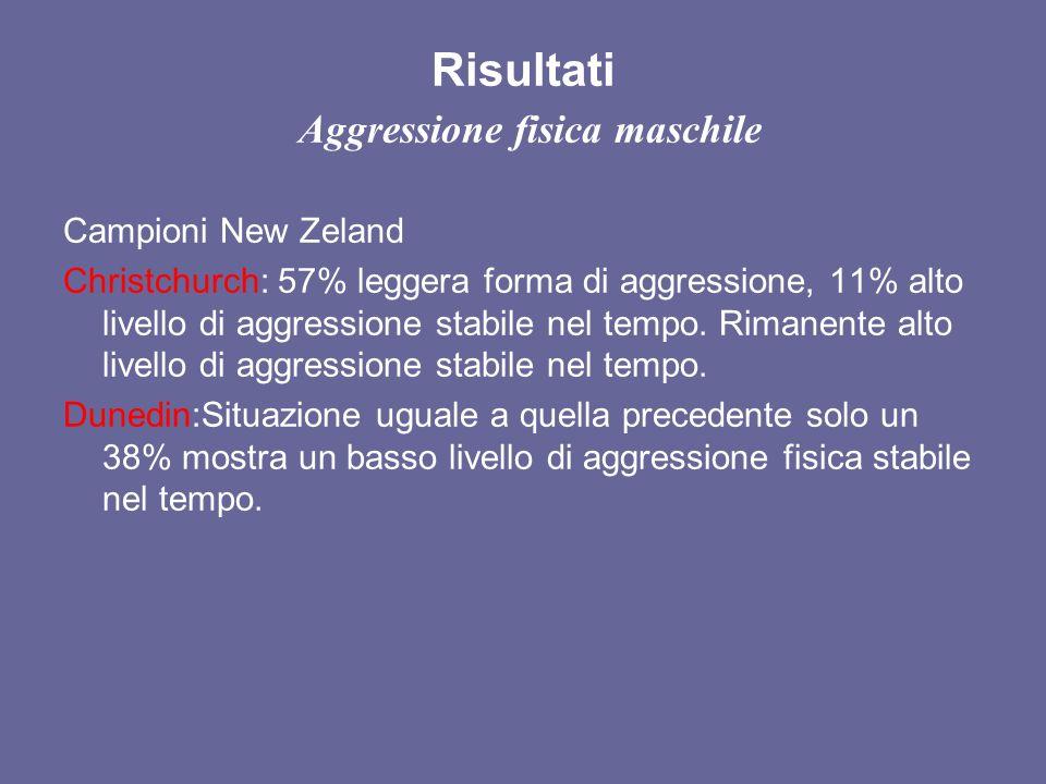 Risultati Aggressione fisica maschile