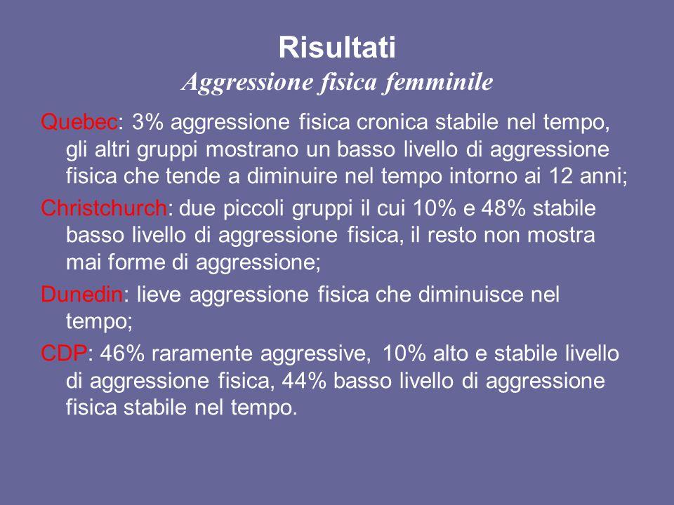 Risultati Aggressione fisica femminile