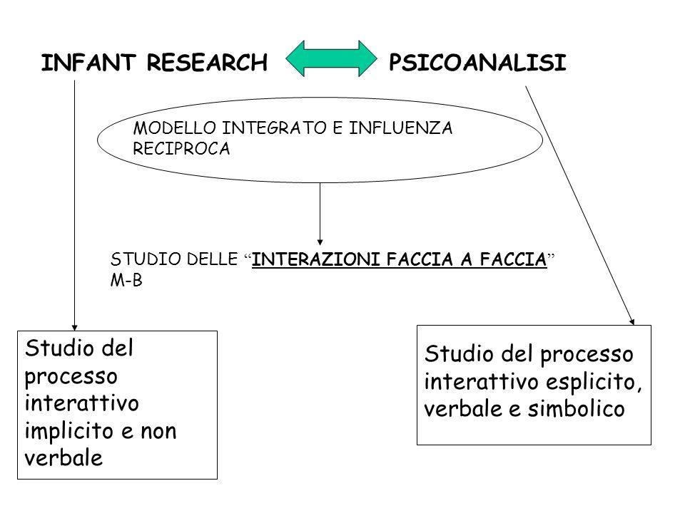 Studio del processo interattivo implicito e non verbale