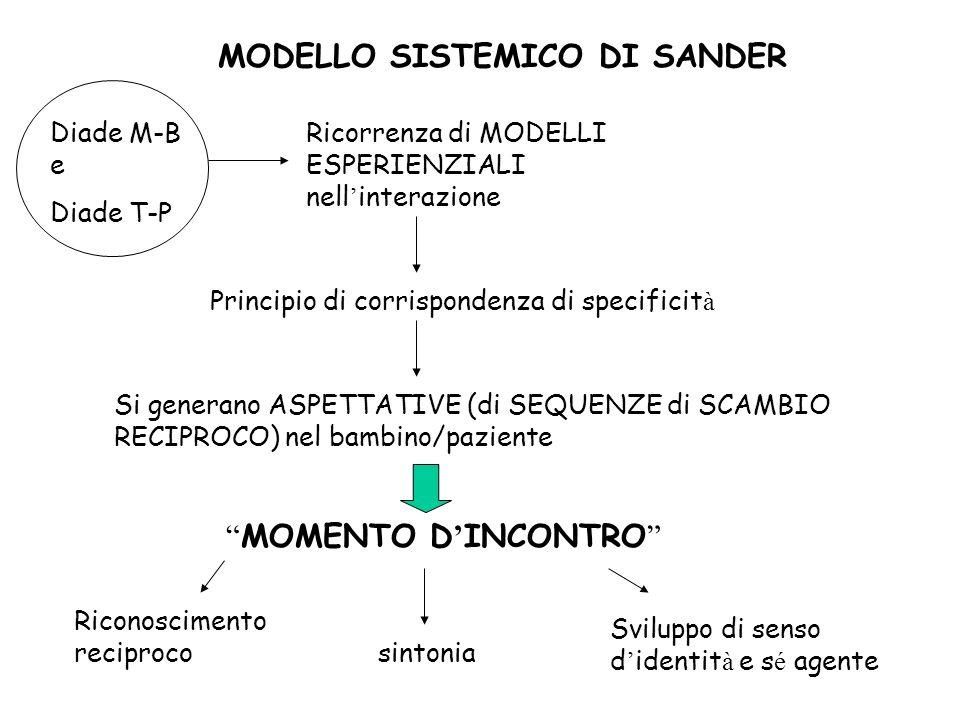 MODELLO SISTEMICO DI SANDER