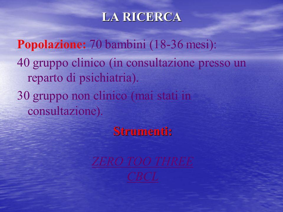 LA RICERCAPopolazione: 70 bambini (18-36 mesi): 40 gruppo clinico (in consultazione presso un reparto di psichiatria).
