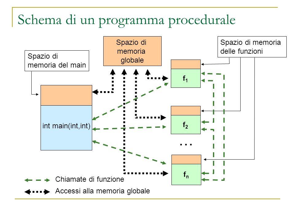 Schema di un programma procedurale